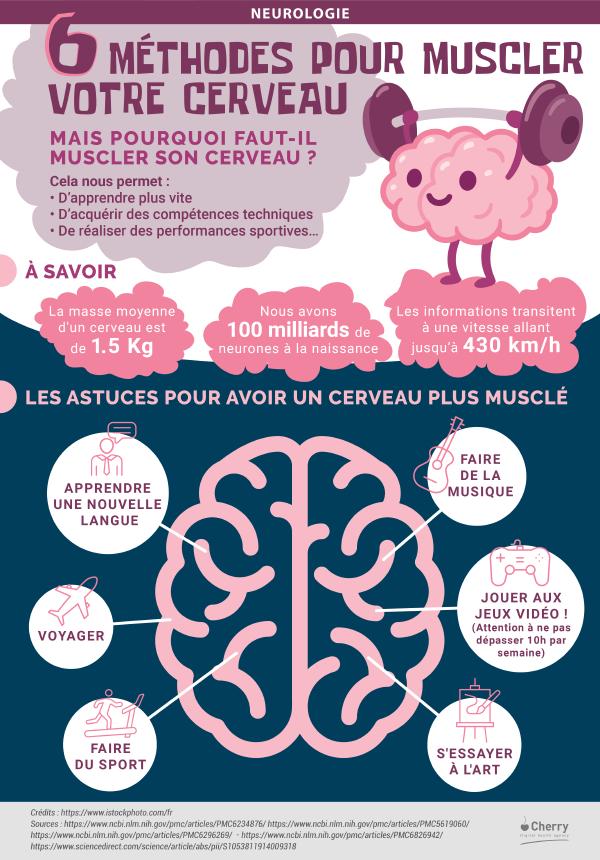 Infographie - 6 méthodes pour muscler votre cerveau
